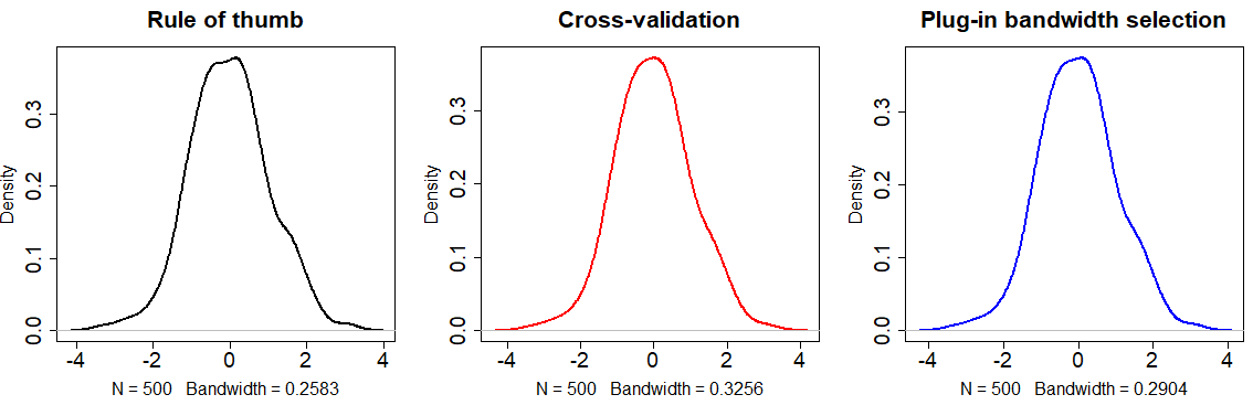 Methods to select the bandwidth for density plots in R