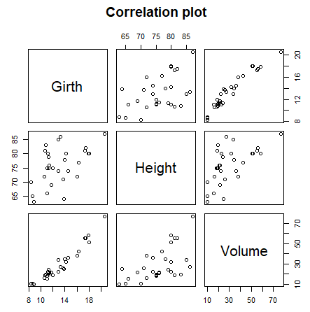 Correlation plot with the plot function in R