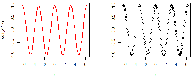 Output of the cosine function with additional arguments
