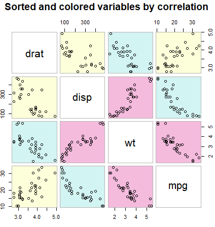 Creating a scatter matrix with the cpairs function