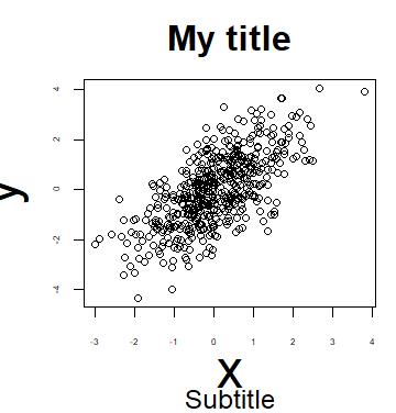 Changing the font size of a R plot
