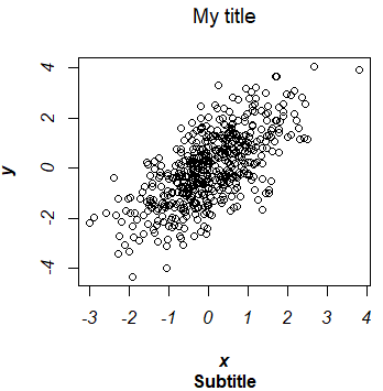 Using font.main, font.sub, font.axis and font.lab arguments of the plot function