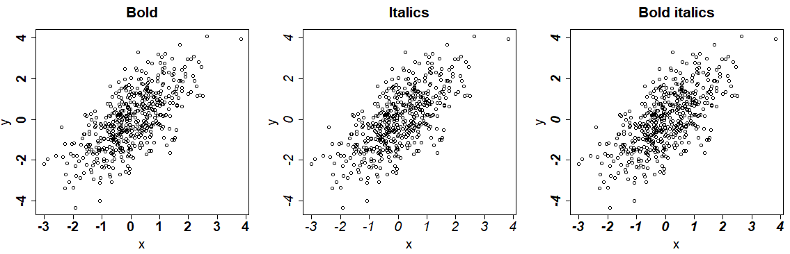 Modify the font style of R plots