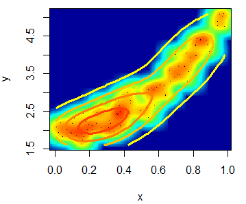 Heat map scatter plot with contour
