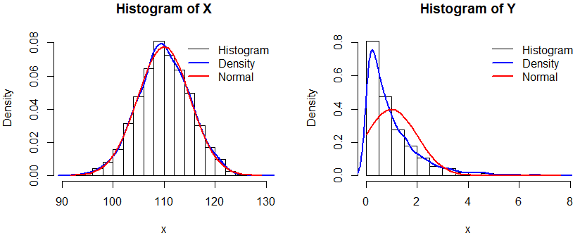 Histogram with normal and density lines