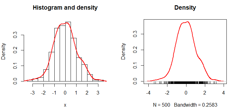 Histogram and density in R