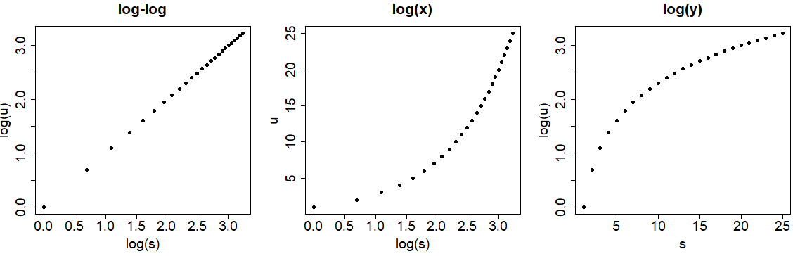 Logarithmic scale of R language plot