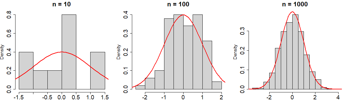 Example histograms of an approximation with the rnorm function in R