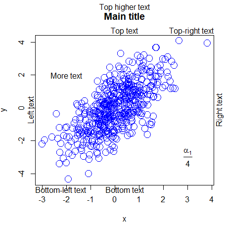 Adding text to a plot