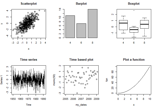 Different plot types with the plot function
