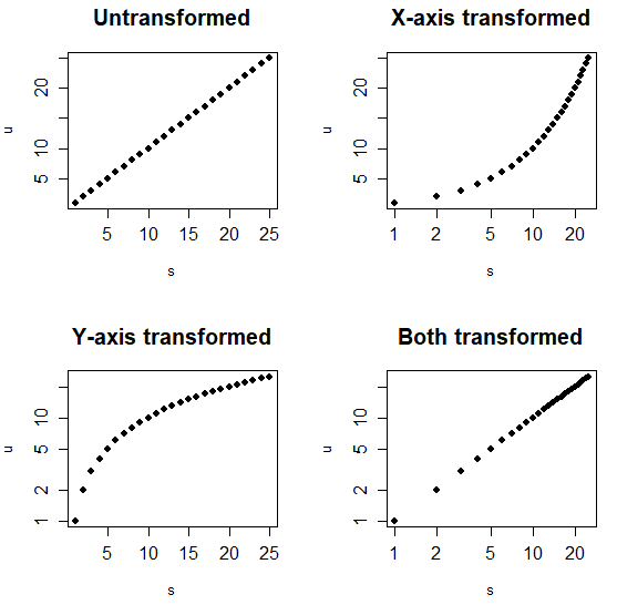 Changing axis plot scale in R
