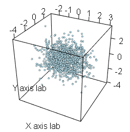 3d scatter plot with rgl package