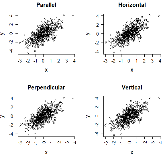 Rotating axis labels in R language