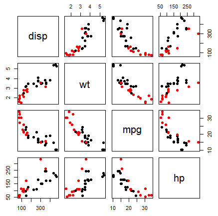 scatter plot matrix colored by group