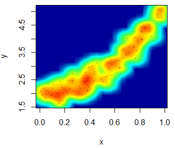 Heat map scatter plot example