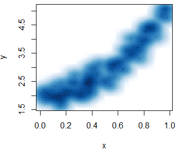 Example of the smoothScatter function