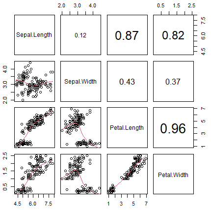 pairs function with correlations and smoothed regression lines