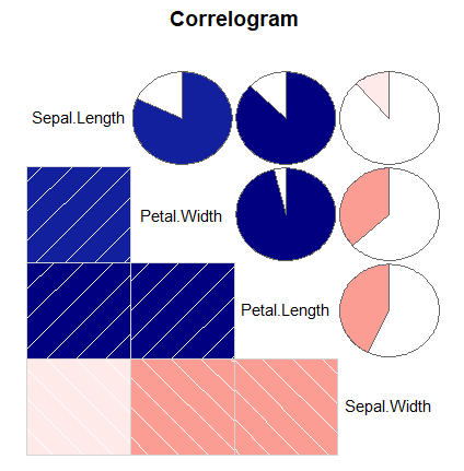 Correlogram in R with the corrgram function