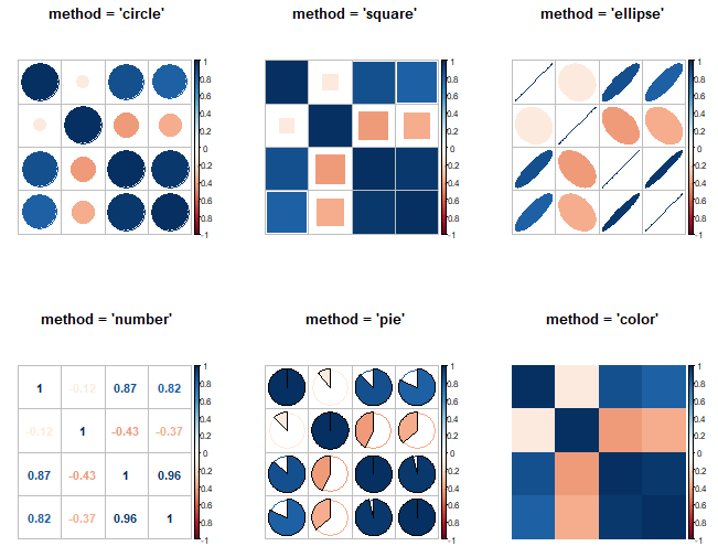 corrplot methods in R