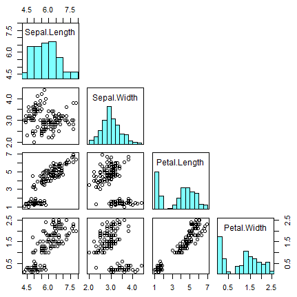 pairs function in R with diagonal histograms