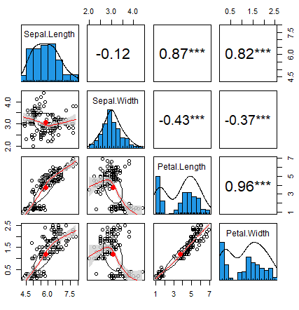 psych correlation plot in R