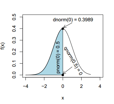 dnorm, pnorm and qnorm functions in R