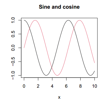 Using the R curve function