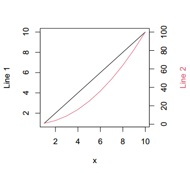 Line graph in R with dual axis