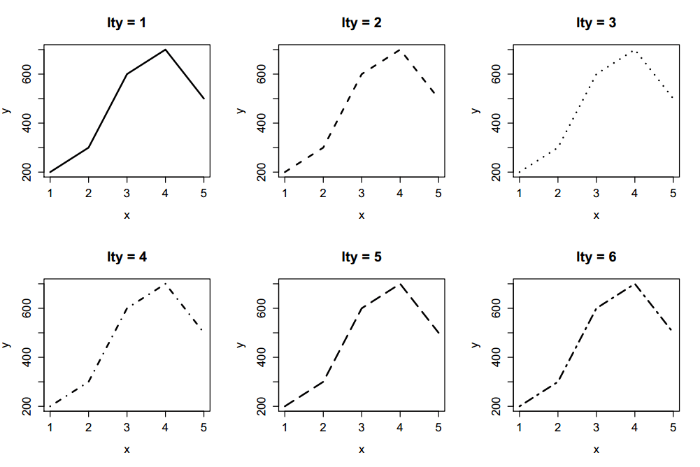 Line types in R