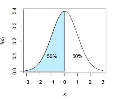 Median in R with continuous data