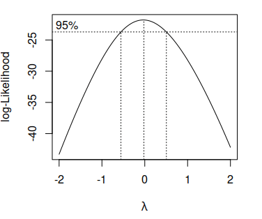 Box Cox transformation in R with the boxcox function from MASS